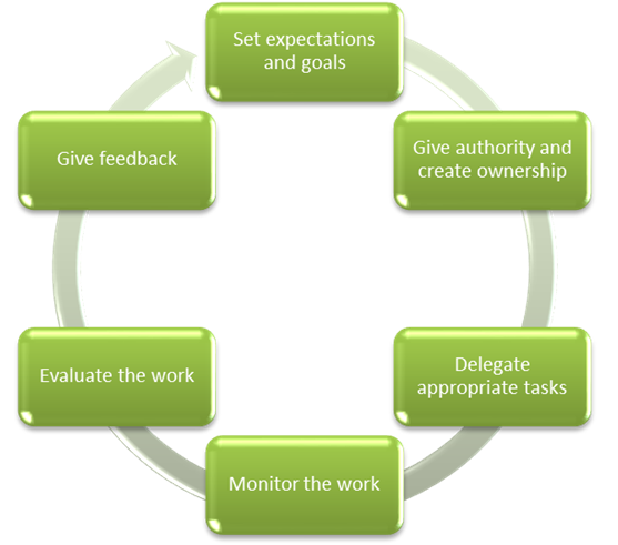 Delegation of authority is the key of an organization